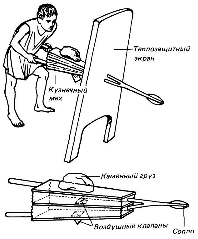 Как сделать кузнечный мех